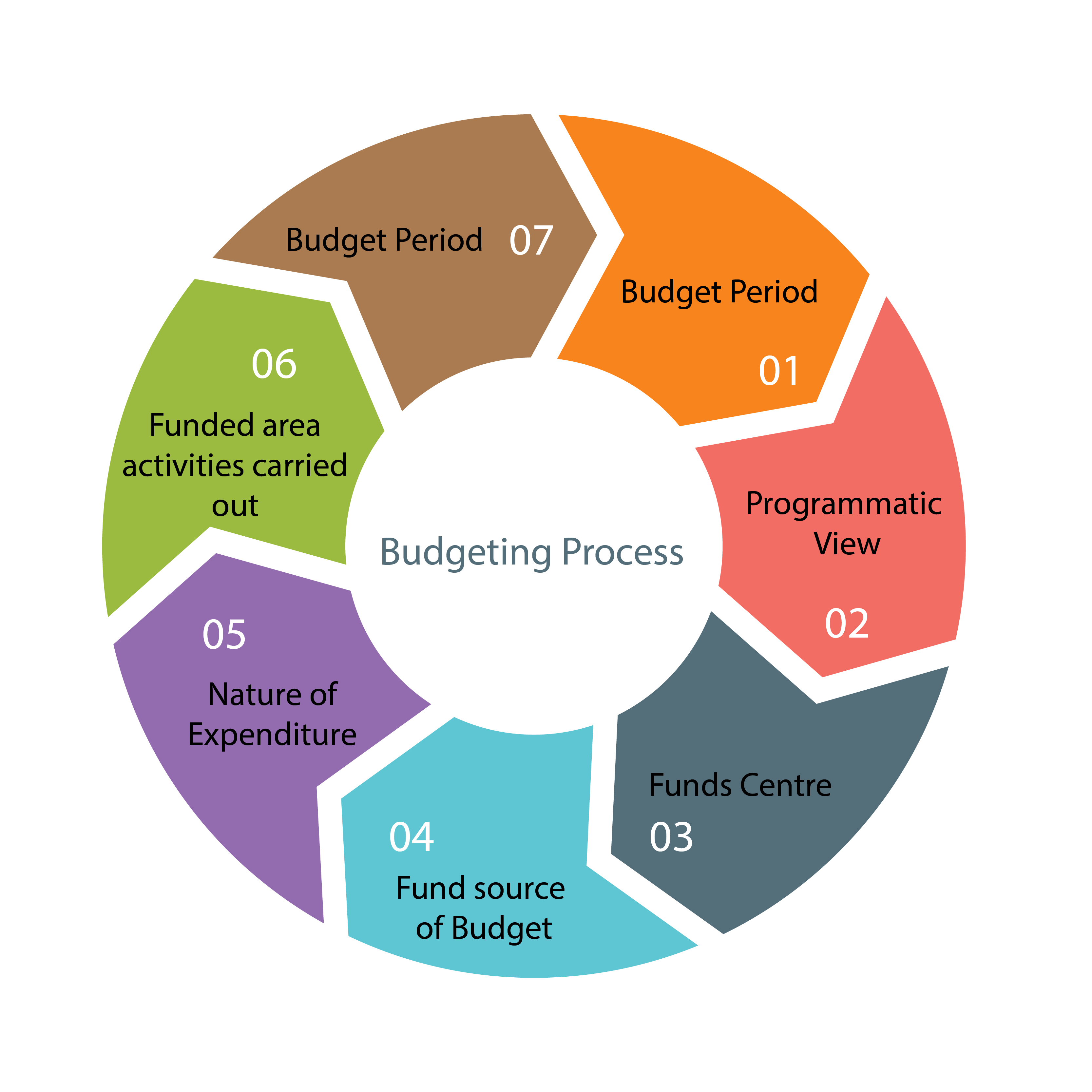 budgeting for planning and controlling Budgeting, planning and forecasting (bp&f) is a three-step process for  determining and detailing an organization's long- and short-term financial goals.