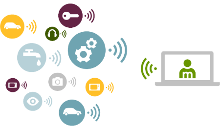 IoT Connected business